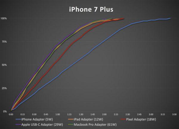 Đánh giá trên iPhone 7 Plus