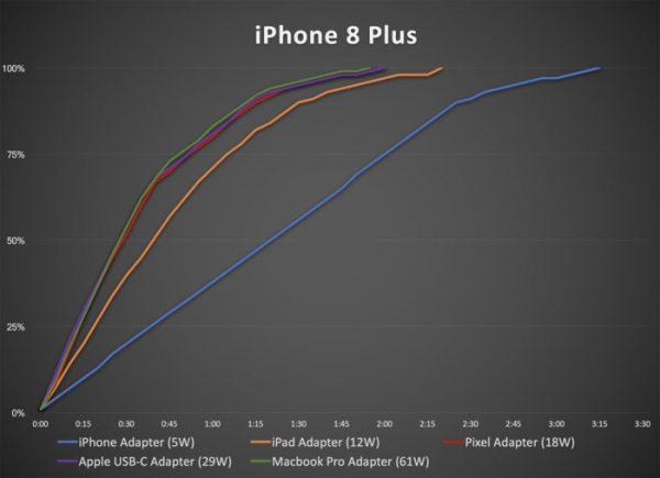 Đánh giá trên iPhone 8 Plus