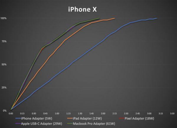 Đánh giá trên iPhone X