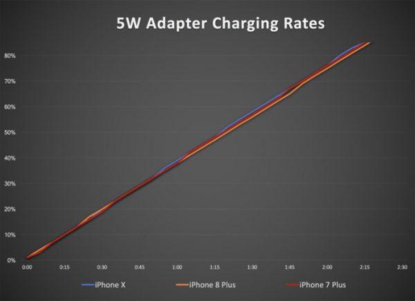 sạc iPhone 5W hiệu năng thấp nhất