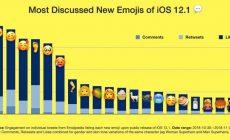 Những Emoji Mới Được Bàn Luận Nhiều Nhất trên iOS 12.1